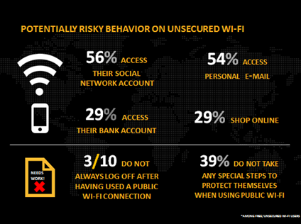 Infosec Stats UnsecWiFi